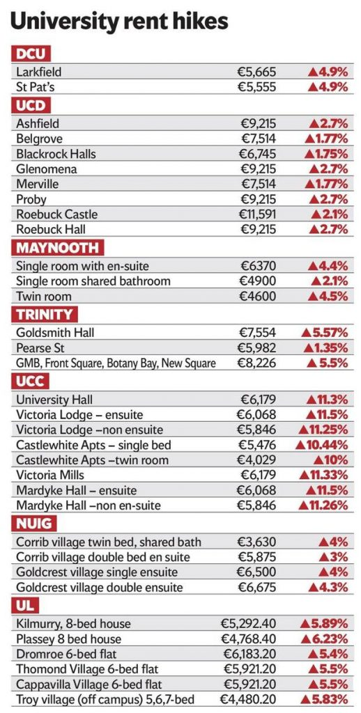 Cost of UCC Accommodation Soars